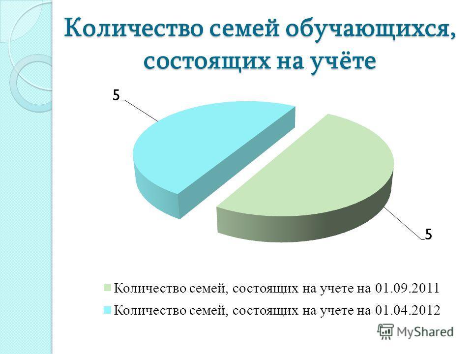 Количество семей обучающихся, состоящих на учёте