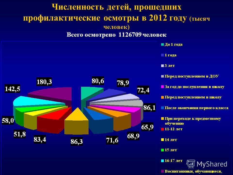 Численность детей, прошедших профилактические осмотры в 2012 году (тысяч человек) Всего осмотрено 1126709 человек