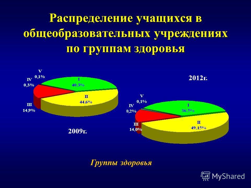 Распределение учащихся в общеобразовательных учреждениях по группам здоровья 2009г. 2012г. Группы здоровья