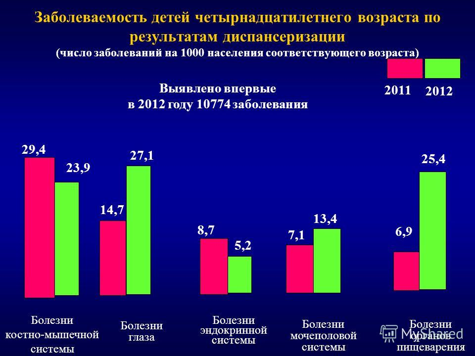 Заболеваемость детей четырнадцатилетнего возраста по результатам диспансеризации (число заболеваний на 1000 населения соответствующего возраста) Выявлено впервые в 2012 году 10774 заболевания Болезни мочеполовой системы 27,1 14,7 13,4 7,1 8,7 5,2 6,9