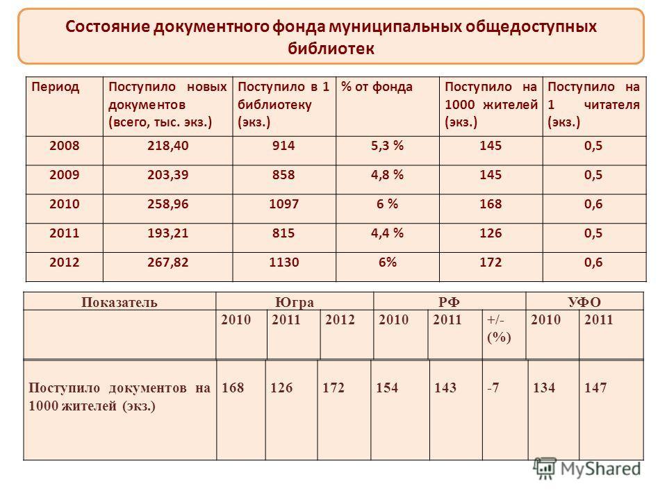 ПериодПоступило новых документов (всего, тыс. экз.) Поступило в 1 библиотеку (экз.) % от фондаПоступило на 1000 жителей (экз.) Поступило на 1 читателя (экз.) 2008218,409145,3 %1450,5 2009203,398584,8 %1450,5 2010258,9610976 %1680,6 2011193,218154,4 %