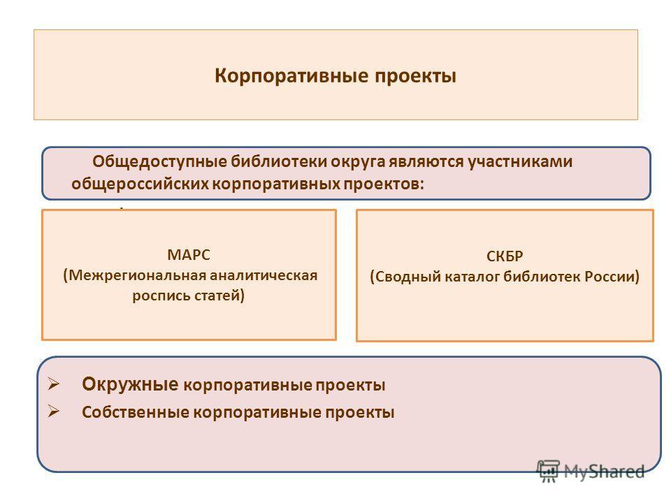 Корпоративные проекты Общедоступные библиотеки округа являются участниками общероссийских корпоративных проектов: -; -. Окружные корпоративные проекты Собственные корпоративные проекты МАРС (Межрегиональная аналитическая роспись статей) СКБР (Сводный