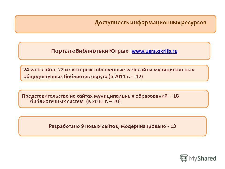 Доступность информационных ресурсов Портал «Библиотеки Югры» (www.ugra.okrlib.ruwww.ugra.okrlib.ru 24 web-сайта, 22 из которых собственные web-сайты муниципальных общедоступных библиотек округа (в 2011 г. – 12) Представительство на сайтах муниципальн