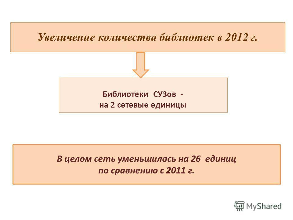 Увеличение количества библиотек в 2012 г. Библиотеки СУЗов - на 2 сетевые единицы В целом сеть уменьшилась на 26 единиц по сравнению с 2011 г.