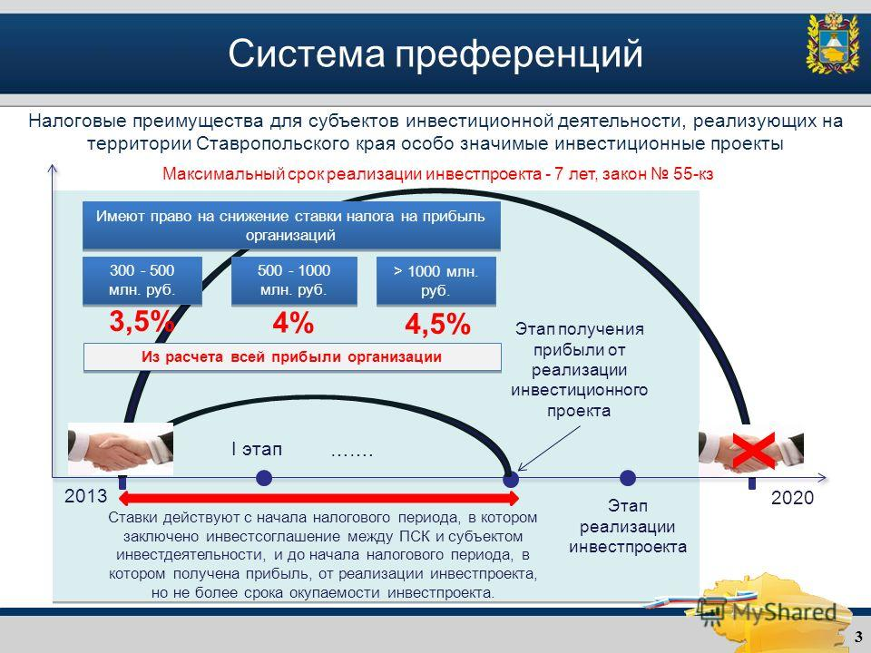 3 Система преференций Налоговые преимущества для субъектов инвестиционной деятельности, реализующих на территории Ставропольского края особо значимые инвестиционные проекты 2013 I этап Этап получения прибыли от реализации инвестиционного проекта …….