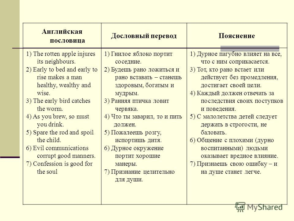 Английская пословица Дословный переводПояснение 1) The rotten apple injures its neighbours. 2) Early to bed and early to rise makes a man healthy, wealthy and wise. 3) The early bird catches the worm. 4) As you brew, so must you drink. 5) Spare the r