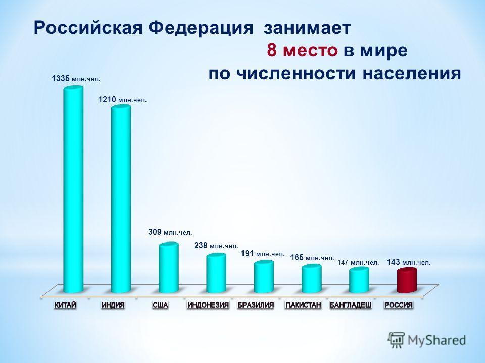 Российская Федерация занимает 8 место в мире по численности населения