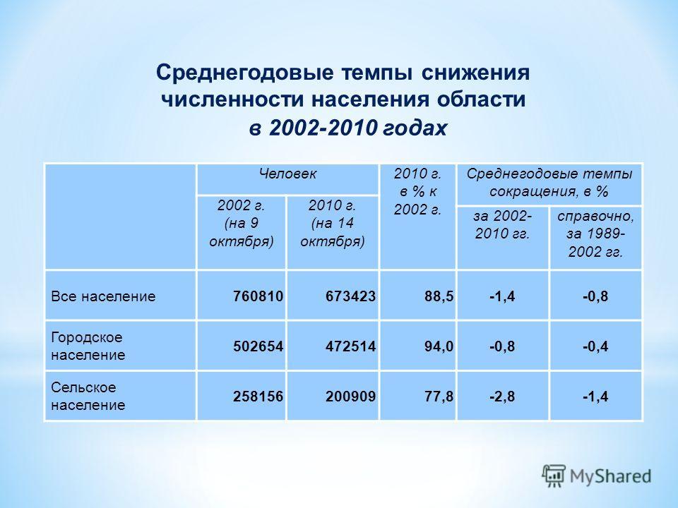 Человек2010 г. в % к 2002 г. Среднегодовые темпы сокращения, в % 2002 г. (на 9 октября) 2010 г. (на 14 октября) за 2002- 2010 гг. справочно, за 1989- 2002 гг. Все население76081067342388,5-1,4-0,8 Городское население 50265447251494,0-0,8-0,4 Сельское