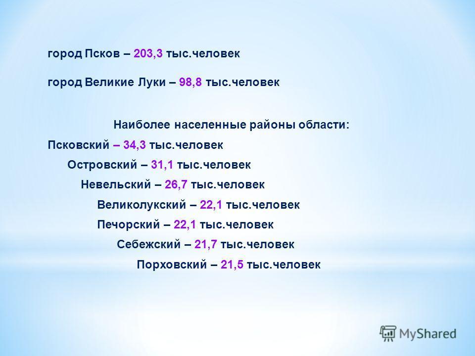 город Псков – 203,3 тыс.человек город Великие Луки – 98,8 тыс.человек Наиболее населенные районы области: Псковский – 34,3 тыс.человек Островский – 31,1 тыс.человек Невельский – 26,7 тыс.человек Великолукский – 22,1 тыс.человек Печорский – 22,1 тыс.ч