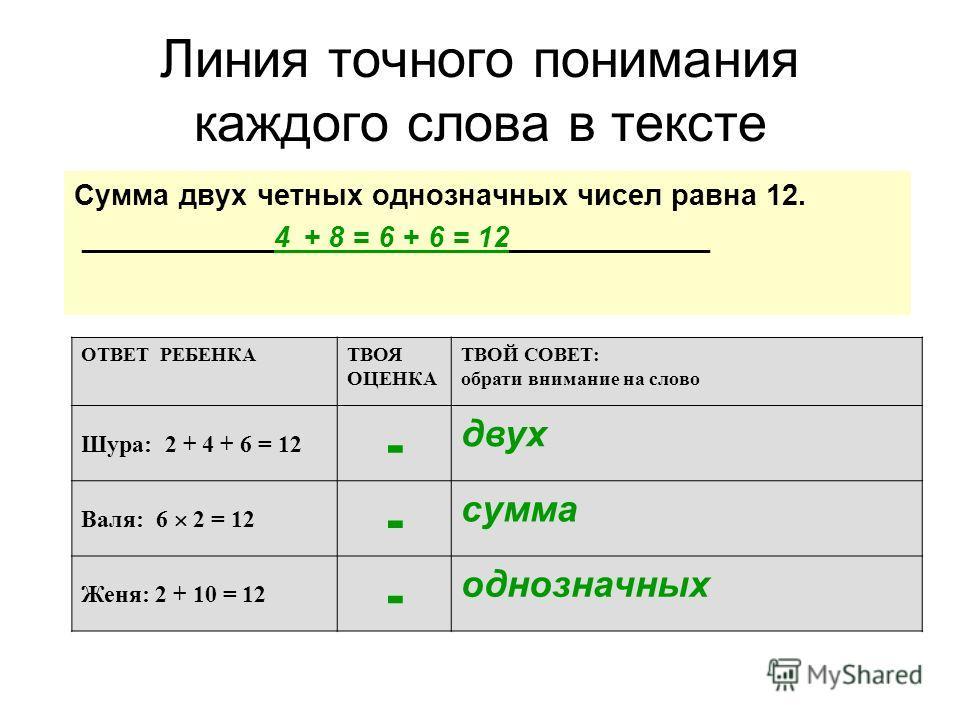 Сумма двух четных однозначных чисел равна 12. ____________4 + 8 = 6 + 6 = 12 ____________ ОТВЕТ РЕБЕНКАТВОЯ ОЦЕНКА ТВОЙ СОВЕТ: обрати внимание на слово Шура: 2 + 4 + 6 = 12 - двух Валя: 6 2 = 12 - сумма Женя: 2 + 10 = 12 - однозначных Линия точного п