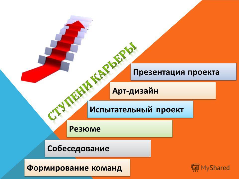 Собеседование Резюме Испытательный проект Презентация проекта Арт - дизайн Формирование команд