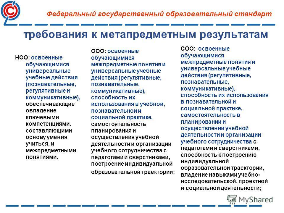 требования к метапредметным результатам Федеральный государственный образовательный стандарт НОО: освоенные обучающимися универсальные учебные действия (познавательные, регулятивные и коммуникативные), обеспечивающие овладение ключевыми компетенциями