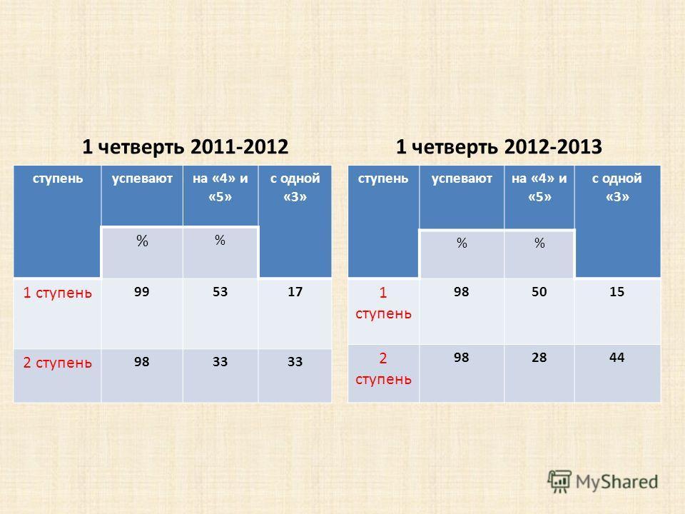 1 четверть 2011-2012 ступеньуспеваютна «4» и «5» с одной «3» % 1 ступень 985015 2 ступень 982844 1 четверть 2012-2013 ступеньуспеваютна «4» и «5» с одной «3» % % 1 ступень 995317 2 ступень 9833