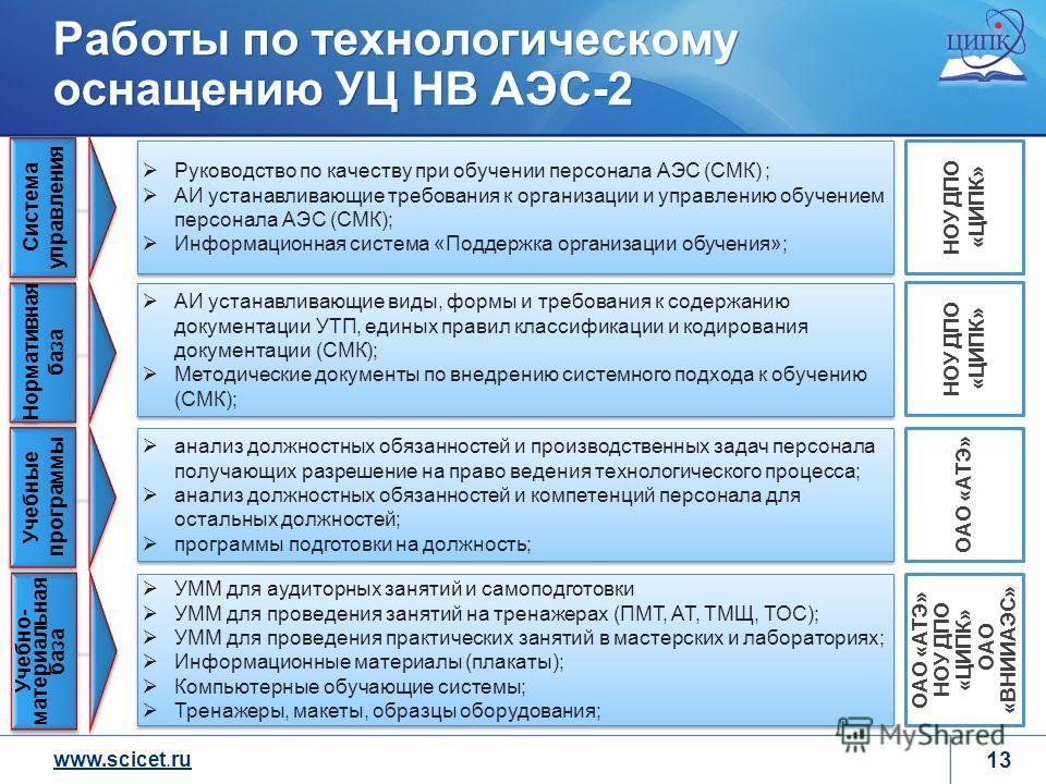 www.scicet.ru 13 Работы по технологическому оснащению УЦ НВ АЭС-2 Руководство по качеству при обучении персонала АЭС (СМК) ; АИ устанавливающие требования к организации и управлению обучением персонала АЭС (СМК); Информационная система «Поддержка орг