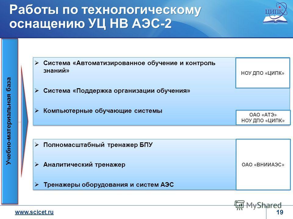 www.scicet.ru 19 Работы по технологическому оснащению УЦ НВ АЭС-2 Учебно-материальная база Полномасштабный тренажер БПУ Аналитический тренажер Тренажеры оборудования и систем АЭС Полномасштабный тренажер БПУ Аналитический тренажер Тренажеры оборудова