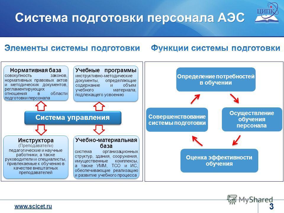 www.scicet.ru 3 Определение потребностей в обучении Осуществление обучения персонала Оценка эффективности обучения Совершенствование системы подготовки Система подготовки персонала АЭС Система управления Нормативная база совокупность законов, нормати