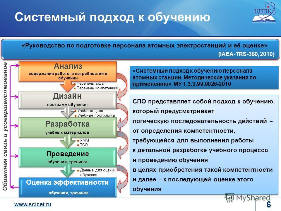 www.scicet.ru Системный подход к обучению 6 СПО представляет собой подход к обучению, который предусматривает логическую последовательность действий от определения компетентности, требующейся для выполнения работы к детальной разработке учебного проц