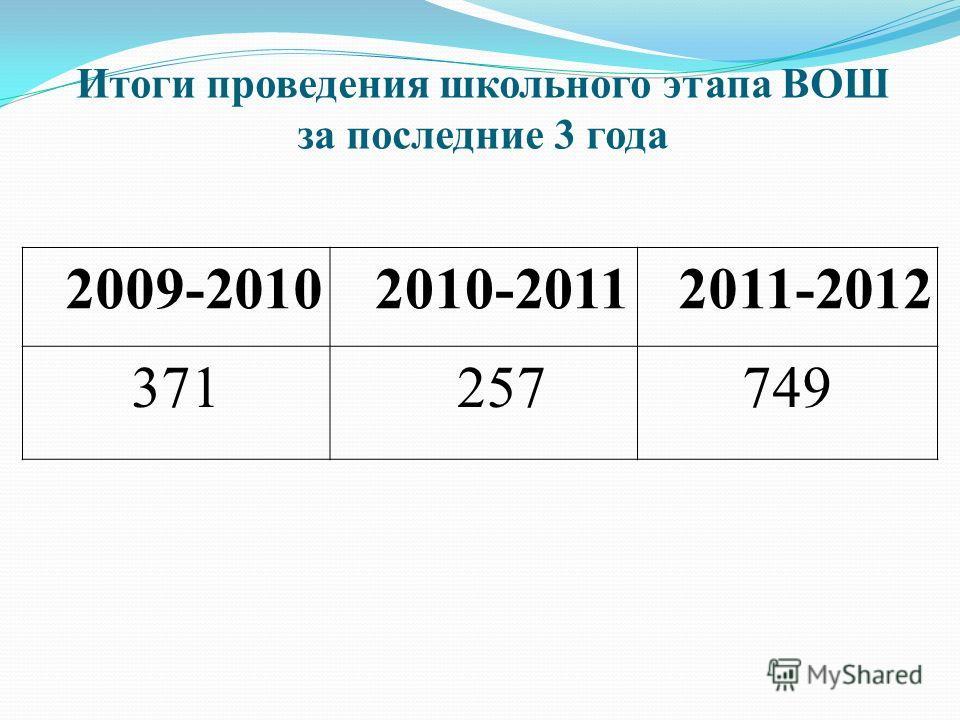 Итоги проведения школьного этапа ВОШ за последние 3 года 2009-20102010-20112011-2012 371257749
