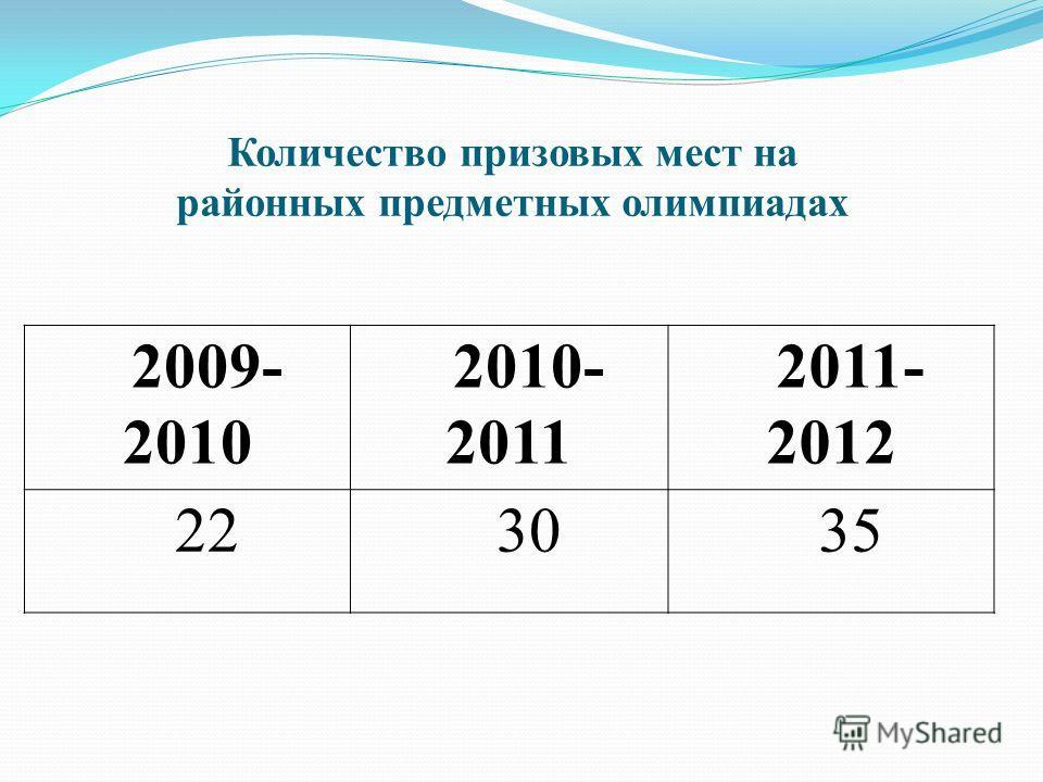 Количество призовых мест на районных предметных олимпиадах 2009- 2010 2010- 2011 2011- 2012 223035