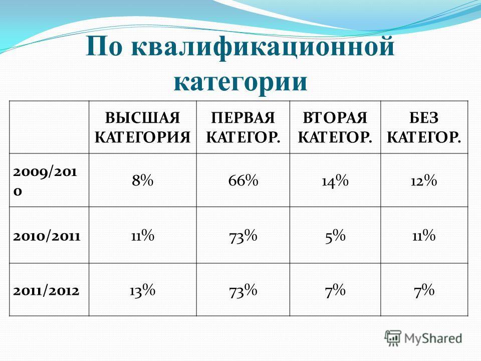 По квалификационной категории ВЫСШАЯ КАТЕГОРИЯ ПЕРВАЯ КАТЕГОР. ВТОРАЯ КАТЕГОР. БЕЗ КАТЕГОР. 2009/201 0 8%66%14%12% 2010/201111%73%5%11% 2011/201213%73%7%