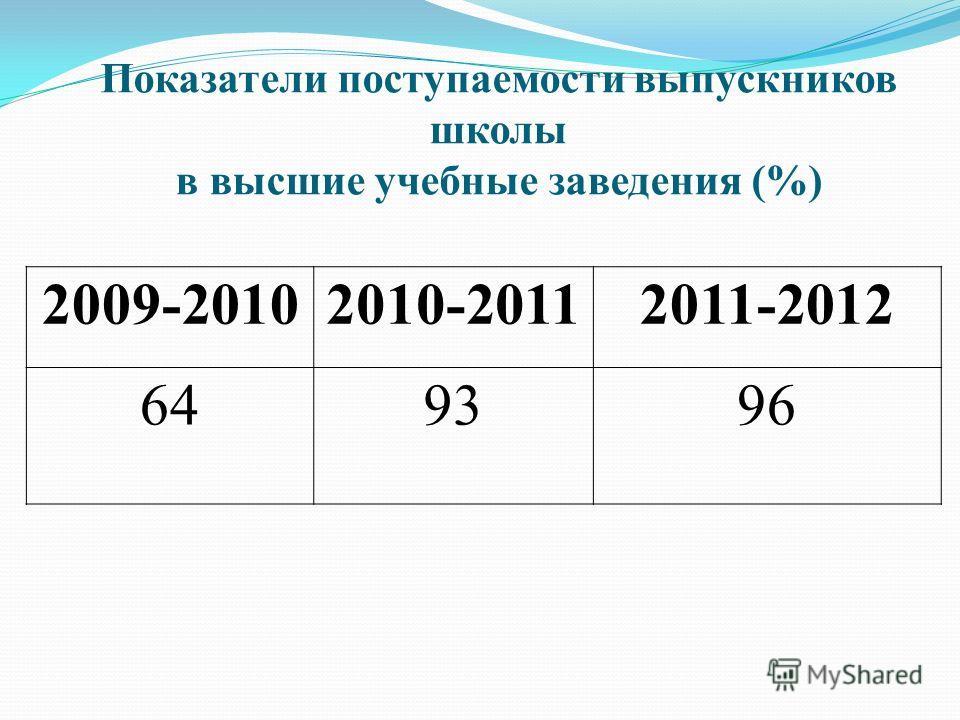 Показатели поступаемости выпускников школы в высшие учебные заведения (%) 2009-20102010-20112011-2012 649396