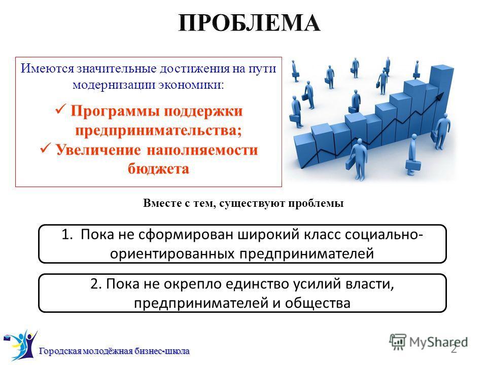 2 Городская молодёжная бизнес-школа Имеются значительные достижения на пути модернизации экономики: Программы поддержки предпринимательства; Увеличение наполняемости бюджета 1. Пока не сформирован широкий класс социально- ориентированных предпринимат