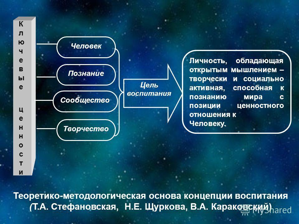 Человек Познание Сообщество Творчество Личность, обладающая открытым мышлением – творчески и социально активная, способная к познанию мира с позиции ценностного отношения к. Человеку. Цель воспитания Ключевые ценностиКлючевые ценности Теоретико-метод
