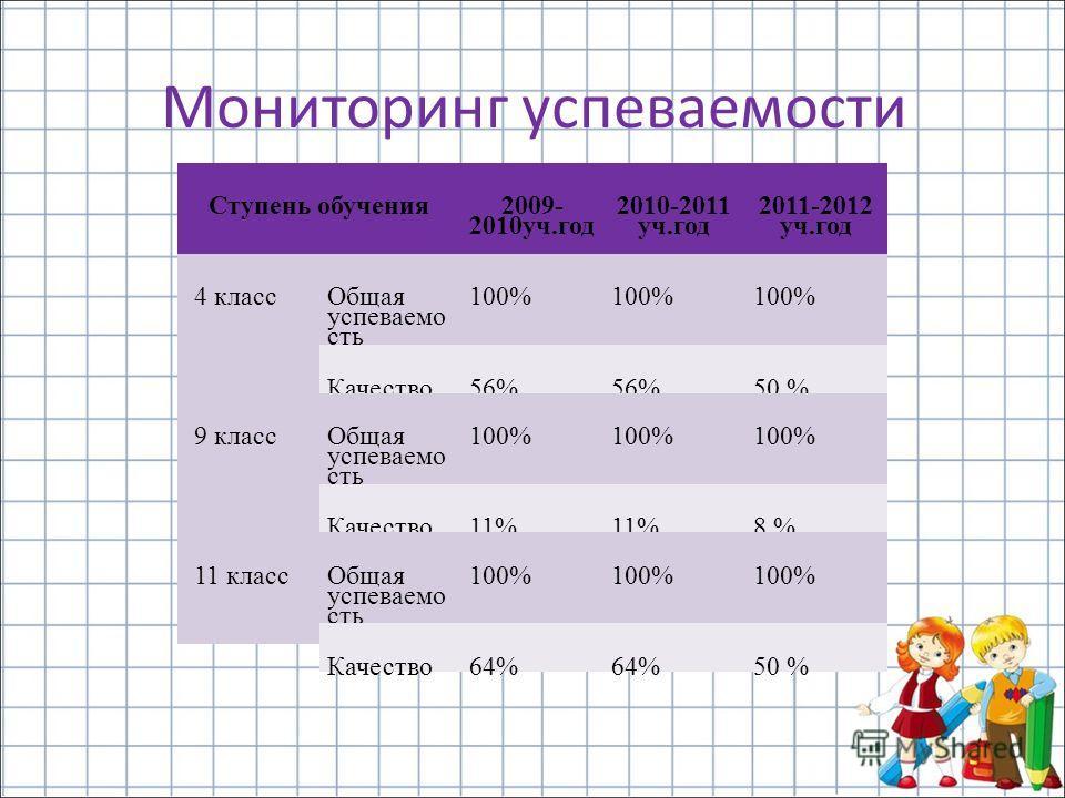 Мониторинг успеваемости Ступень обучения2009- 2010уч.год 2010-2011 уч.год 2011-2012 уч.год 4 классОбщая успеваемо сть 100% Качество56% 50 % 9 классОбщая успеваемо сть 100% Качество11% 8 % 11 классОбщая успеваемо сть 100% Качество64% 50 %