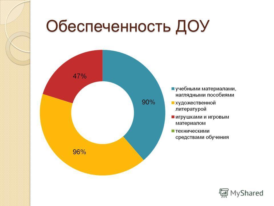 Обеспеченность ДОУ 90% 96%