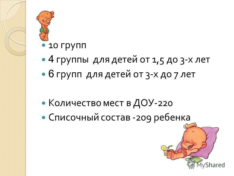 10 групп 4 группы для детей от 1,5 до 3-х лет 6 групп для детей от 3-х до 7 лет Количество мест в ДОУ-220 Списочный состав -209 ребенка
