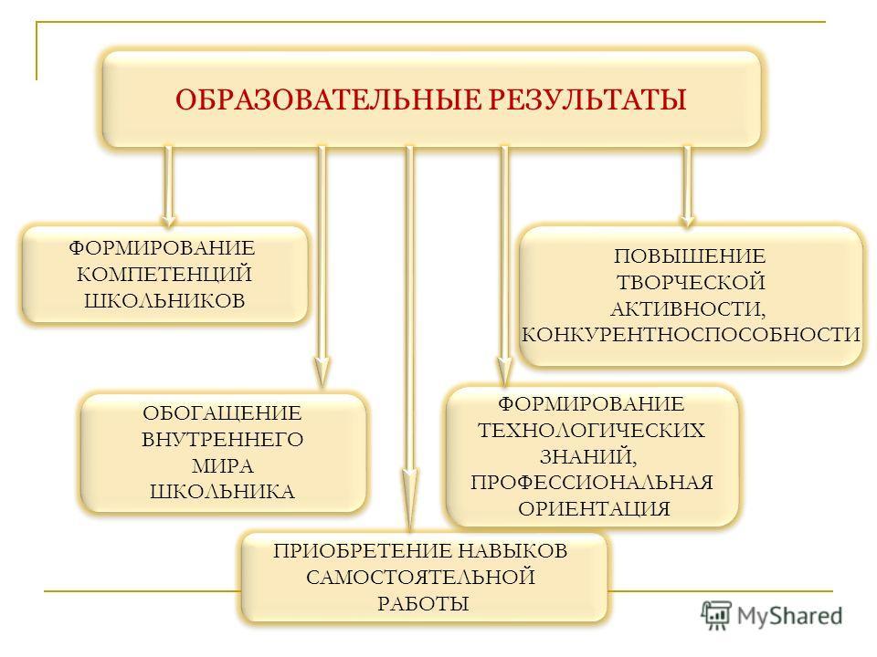 ОБРАЗОВАТЕЛЬНЫЕ РЕЗУЛЬТАТЫ ФОРМИРОВАНИЕ КОМПЕТЕНЦИЙ ШКОЛЬНИКОВ ФОРМИРОВАНИЕ КОМПЕТЕНЦИЙ ШКОЛЬНИКОВ ОБОГАЩЕНИЕ ВНУТРЕННЕГО МИРА ШКОЛЬНИКА ОБОГАЩЕНИЕ ВНУТРЕННЕГО МИРА ШКОЛЬНИКА ПРИОБРЕТЕНИЕ НАВЫКОВ САМОСТОЯТЕЛЬНОЙ РАБОТЫ ПРИОБРЕТЕНИЕ НАВЫКОВ САМОСТОЯТЕ