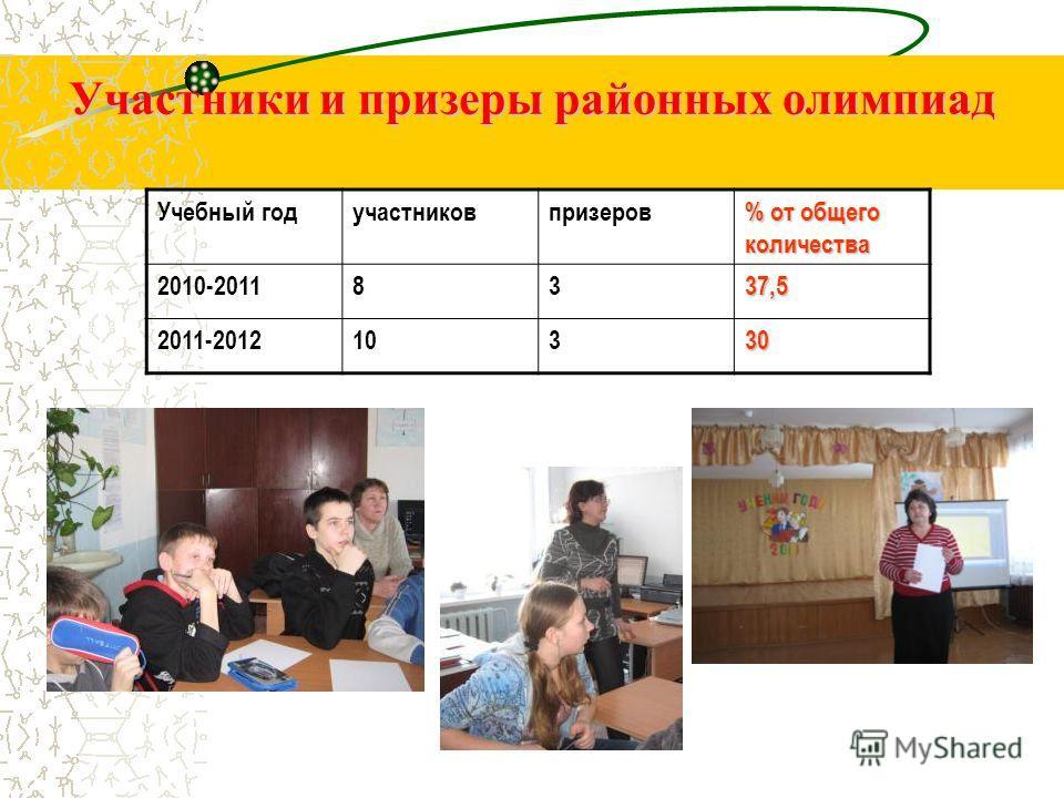 Участники и призеры районных олимпиад Учебный годучастниковпризеров % от общего количества 2010-20118337,5 2011-201210330