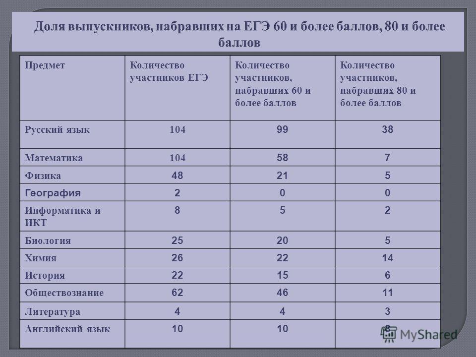 Доля выпускников, набравших на ЕГЭ 60 и более баллов, 80 и более баллов ПредметКоличество участников ЕГЭ Количество участников, набравших 60 и более баллов Количество участников, набравших 80 и более баллов Русский язык104 9938 Математика 104 587 Физ