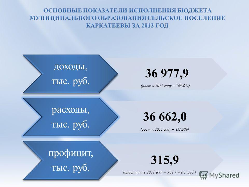 доходы, тыс. руб. 36 977,9 расходы, тыс. руб. 36 662,0 профицит, тыс. руб. 315,9 (рост к 2011 году – 109,6%) (рост к 2011 году – 111,9%) (профицит в 2011 году – 981,7 тыс. руб.)