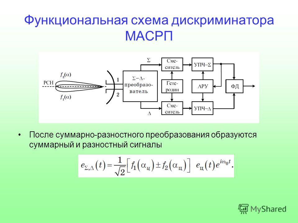 Функциональная схема дискриминатора МАСРП После суммарно-разностного преобразования образуются суммарный и разностный сигналы