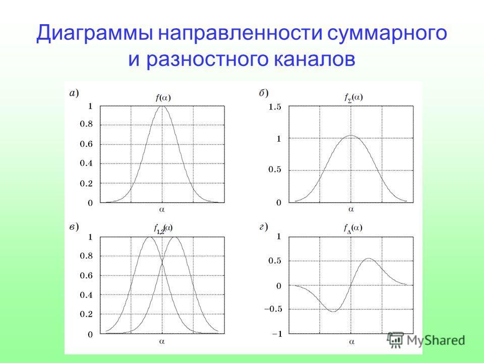 Диаграммы направленности суммарного и разностного каналов