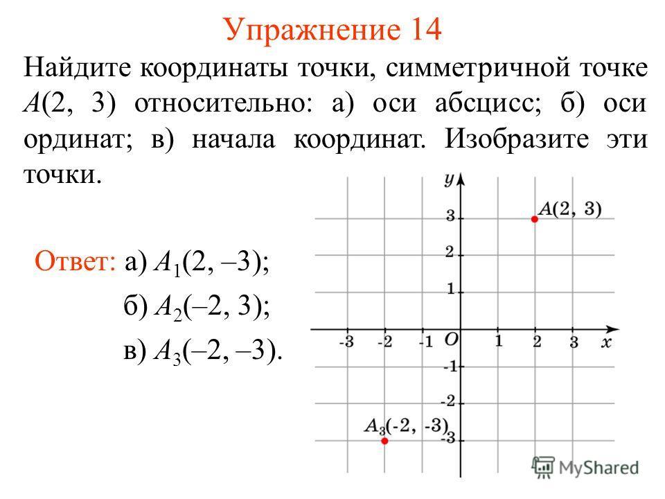 Упражнение 14 Найдите координаты точки, симметричной точке A(2, 3) относительно: а) оси абсцисс; б) оси ординат; в) начала координат. Изобразите эти точки. Ответ: а) A 1 (2, –3); б) A 2 (–2, 3); в) A 3 (–2, –3).