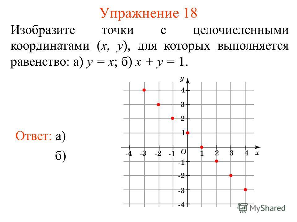 Упражнение 18 Изобразите точки с целочисленными координатами (x, y), для которых выполняется равенство: а) y = x; б) x + y = 1. Ответ: а) б)