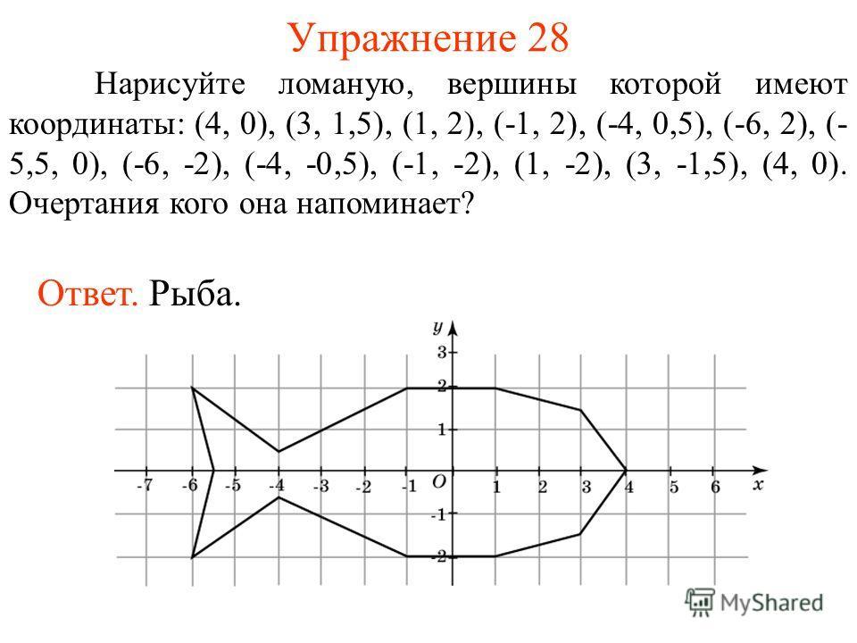 Упражнение 28 Нарисуйте ломаную, вершины которой имеют координаты: (4, 0), (3, 1,5), (1, 2), (-1, 2), (-4, 0,5), (-6, 2), (- 5,5, 0), (-6, -2), (-4, -0,5), (-1, -2), (1, -2), (3, -1,5), (4, 0). Очертания кого она напоминает? Ответ. Рыба.