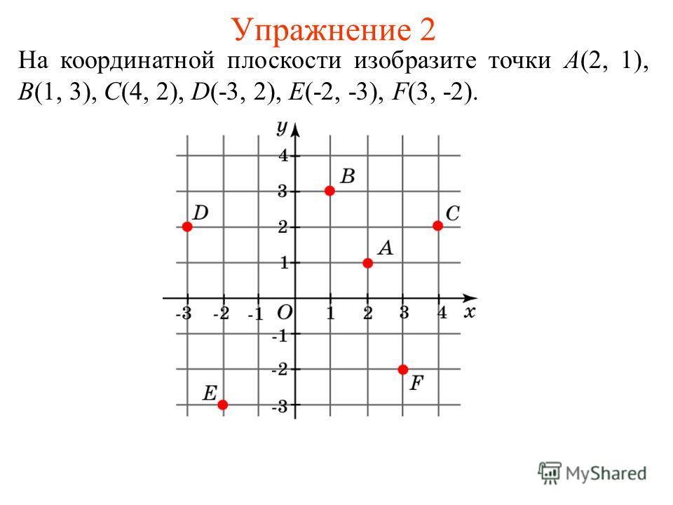Упражнение 2 На координатной плоскости изобразите точки A(2, 1), B(1, 3), C(4, 2), D(-3, 2), E(-2, -3), F(3, -2).