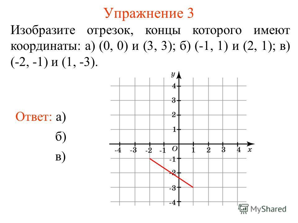 Упражнение 3 Изобразите отрезок, концы которого имеют координаты: а) (0, 0) и (3, 3); б) (-1, 1) и (2, 1); в) (-2, -1) и (1, -3). Ответ: а) б) в)