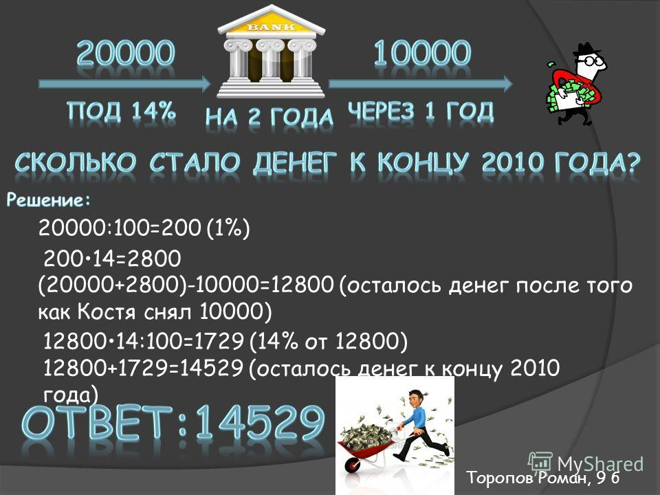 20000:100=200 (1%) 20014=2800 (20000+2800)-10000=12800 (осталось денег после того как Костя снял 10000) 1280014:100=1729 (14% от 12800) 12800+1729=14529 (осталось денег к концу 2010 года) Торопов Роман, 9 б