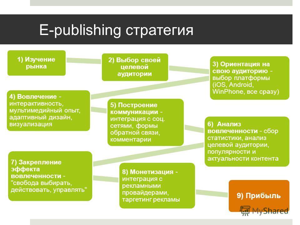 E-publishing стратегия 1) Изучение рынка 2) Выбор своей целевой аудитории 3) Ориентация на свою аудиторию - выбор платформы (iOS, Android, WinPhone, все сразу) 4) Вовлечение - интерактивность, мультимедийный опыт, адаптивный дизайн, визуализация 5) П