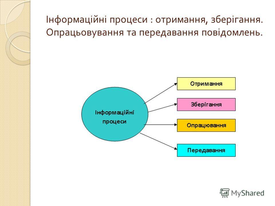 Інформаційні процеси : отримання, зберігання. Опрацьовування та передавання повідомлень.