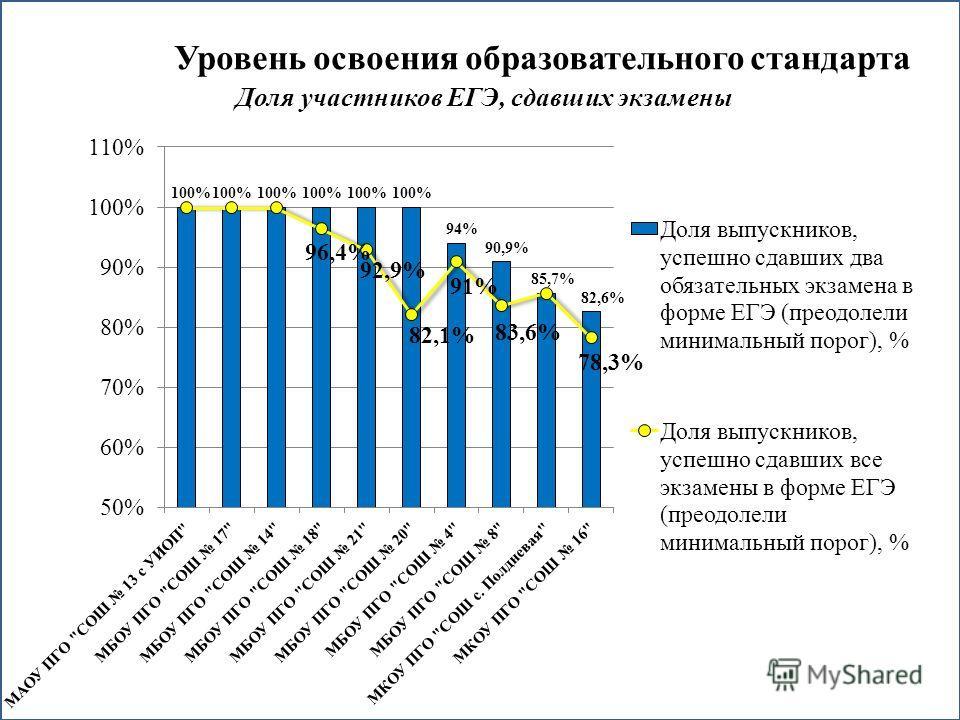 Уровень освоения образовательного стандарта Доля участников ЕГЭ, сдавших экзамены