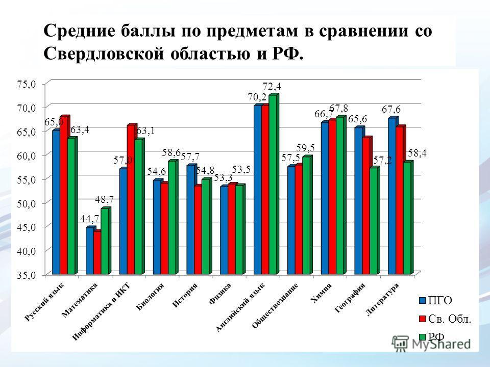 Средние баллы по предметам в сравнении со Свердловской областью и РФ.