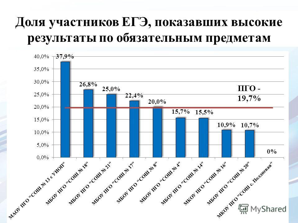 Доля участников ЕГЭ, показавших высокие результаты по обязательным предметам ПГО - 19,7%