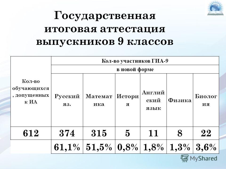 Государственная итоговая аттестация выпускников 9 классов Кол-во обучающихся, допущенных к ИА Кол-во участников ГИА-9 в новой форме Русский яз. Математ ика Истори я Англий ский язык Физика Биолог ия 612374315511822 61,1%51,5%0,8%1,8%1,3%3,6%