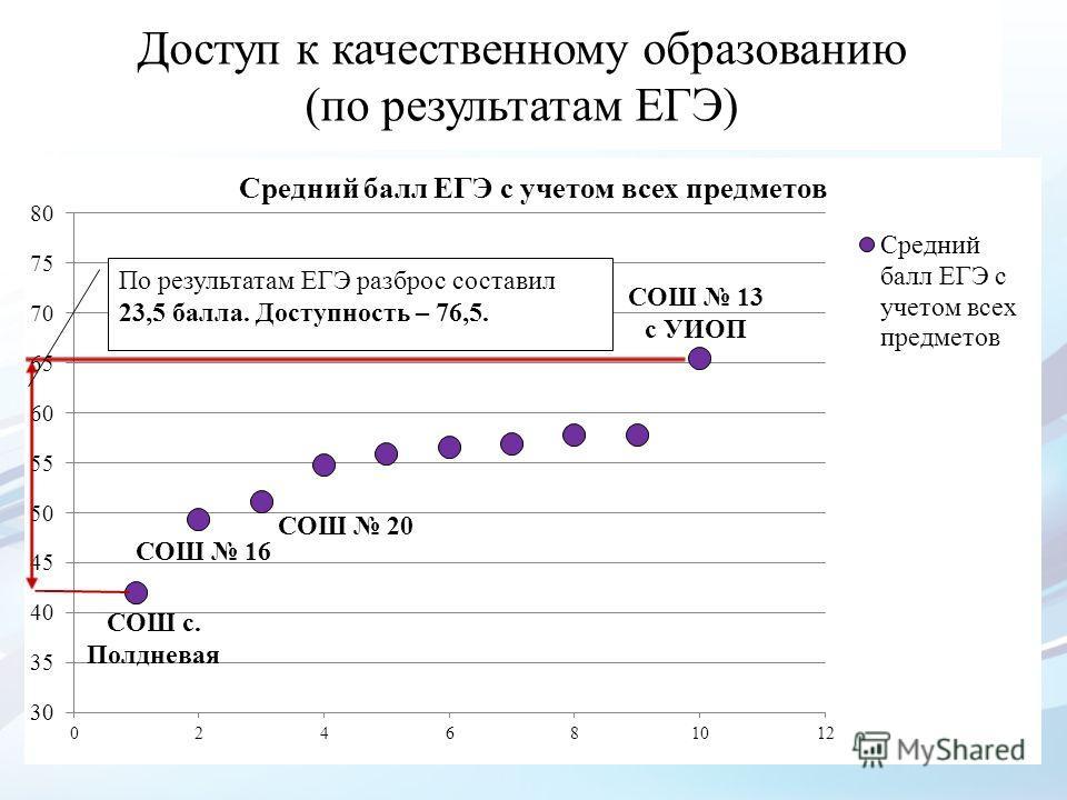 Доступ к качественному образованию (по результатам ЕГЭ) СОШ 13 с УИОП По результатам ЕГЭ разброс составил 23,5 балла. Доступность – 76,5.