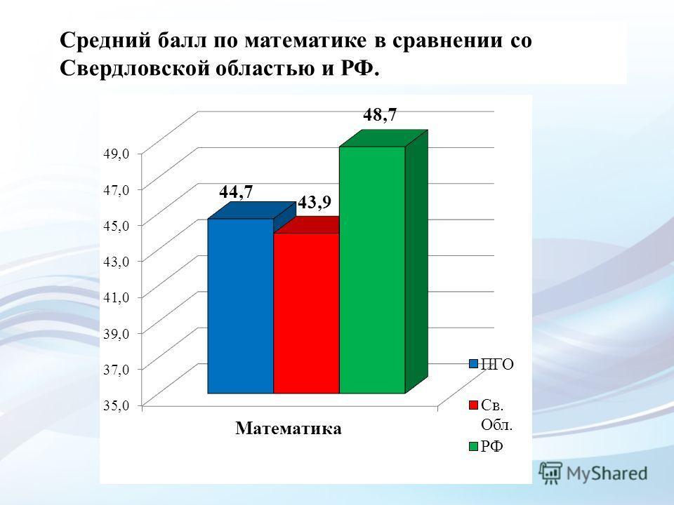 Средний балл по математике в сравнении со Свердловской областью и РФ.